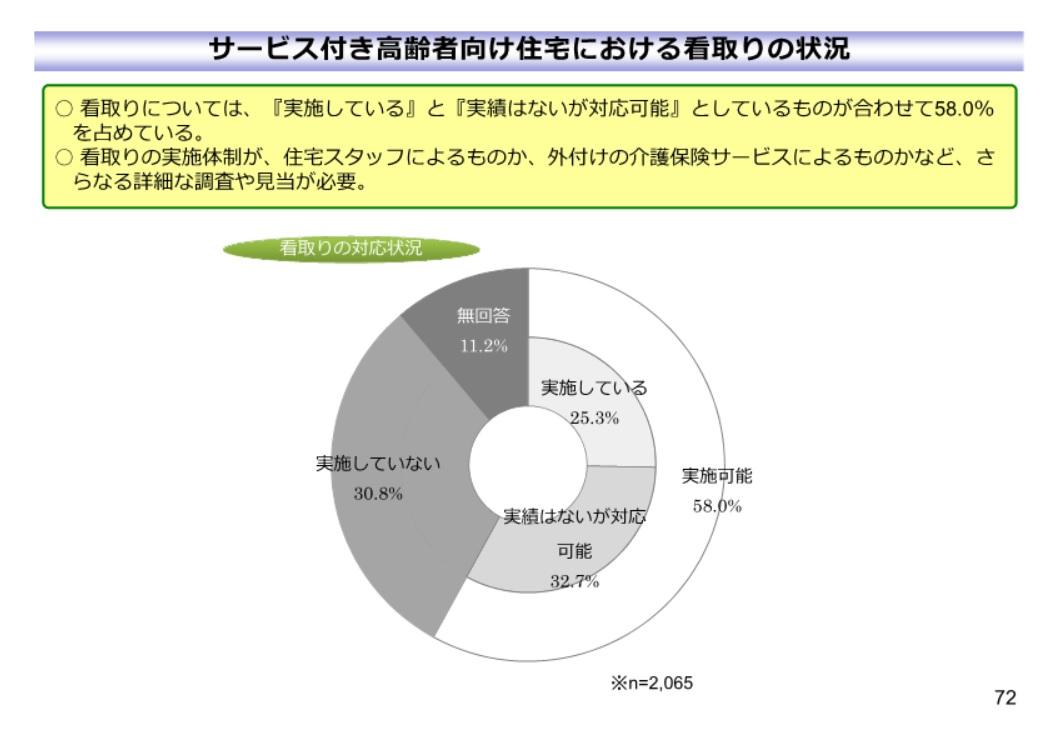 都道府県別65歳以上高齢者人口10万体訪問看護従者数