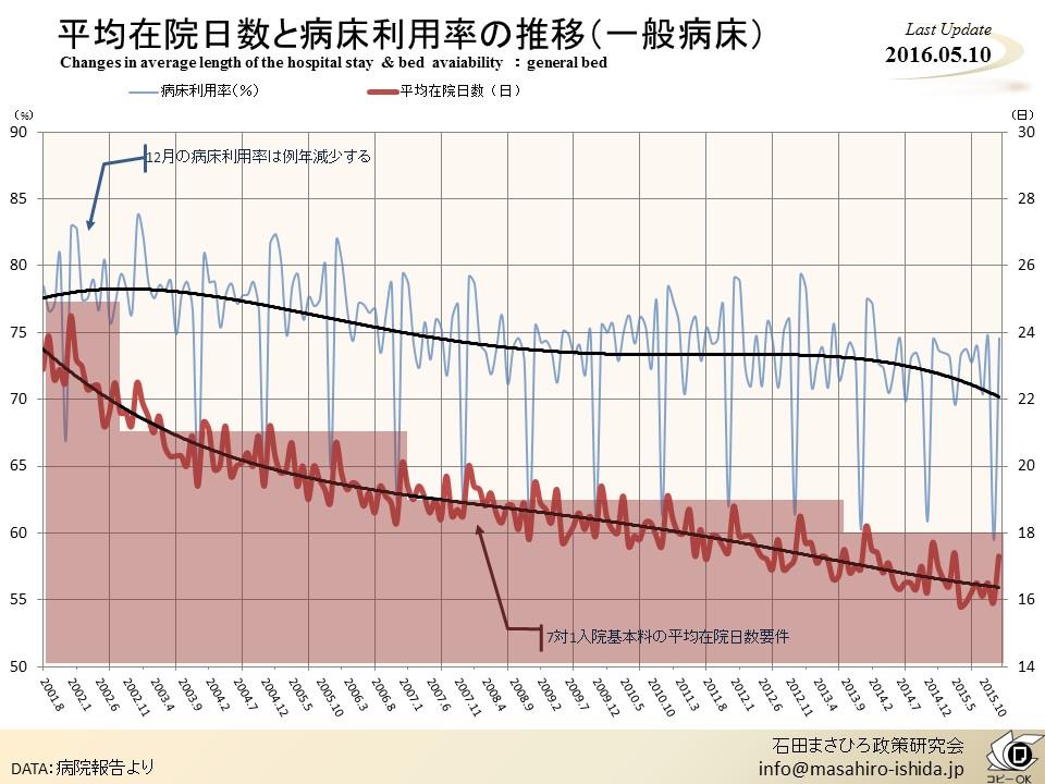 平均在院日数と病床利用率の推移