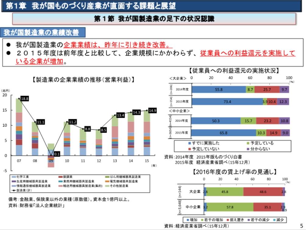 日本再興戦略 2016