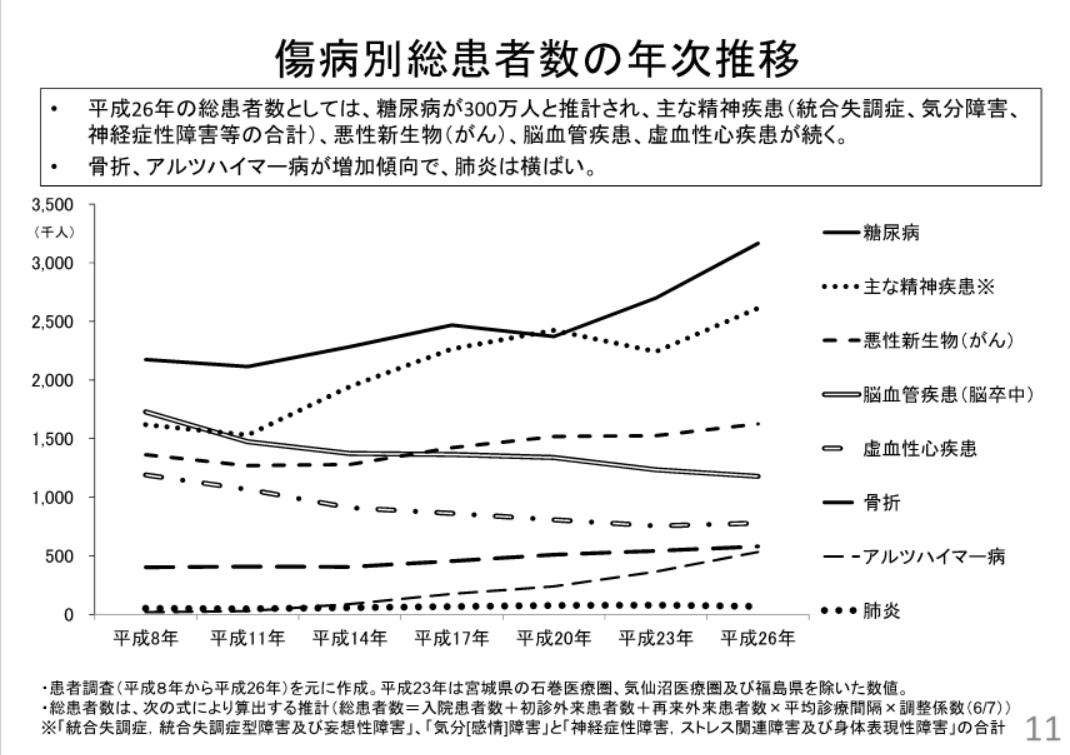 傷病別総患者数の年次推移