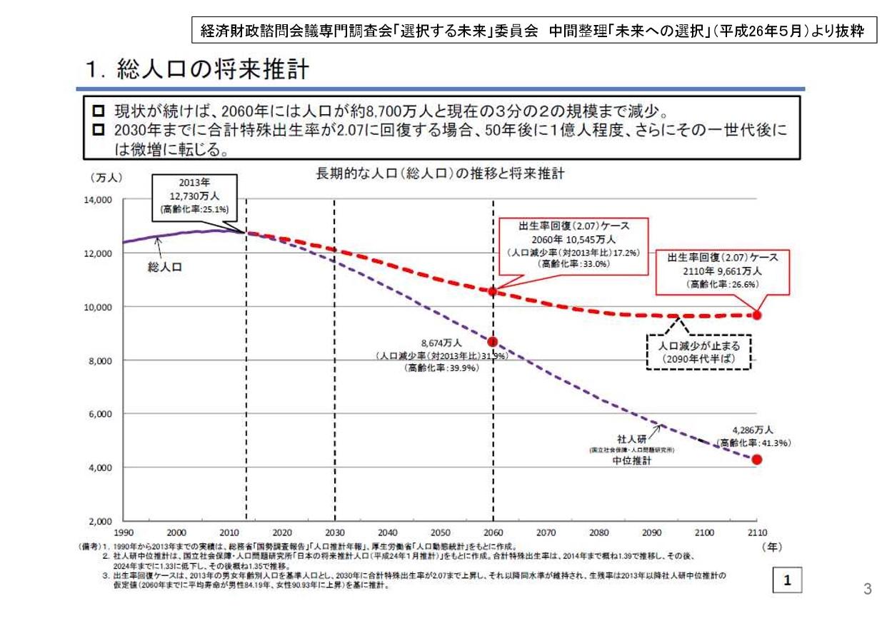 人口推計と出生率