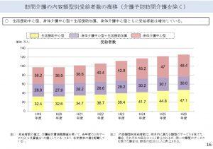 訪問介護の内容類型別受給者数の推移.