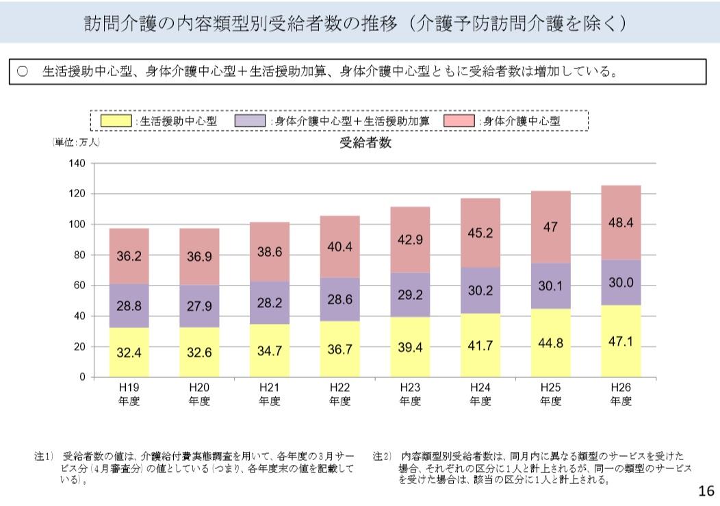 訪問介護の受給者数の状況(介護予防訪問介護を除く)