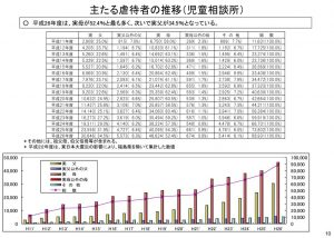%e4%b8%bb%e3%81%9f%e3%82%8b%e8%99%90%e5%be%85%e8%80%85%e3%81%ae%e6%8e%a8%e7%a7%bbのサムネイル