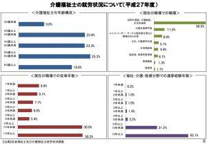 %e4%bb%8b%e8%ad%b7%e7%a6%8f%e7%a5%89%e5%a3%ab%e3%81%ae%e5%b0%b1%e5%8a%b4%e7%8a%b6%e6%b3%81%e3%81%ab%e3%81%a4%e3%81%84%e3%81%a6のサムネイル