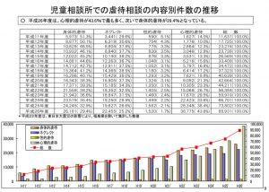 %e5%85%90%e7%ab%a5%e7%9b%b8%e8%ab%87%e6%89%80%e3%81%a7%e3%81%ae%e8%99%90%e5%be%85%e7%9b%b8%e8%ab%87%e3%81%ae%e5%86%85%e5%ae%b9%e5%88%a5%e4%bb%b6%e6%95%b0%e3%81%ae%e6%8e%a8%e7%a7%bbのサムネイル