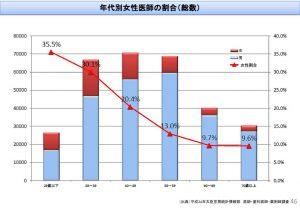 %e5%b9%b4%e4%bb%a3%e5%88%a5%e5%a5%b3%e6%80%a7%e5%8c%bb%e5%b8%ab%e3%81%ae%e5%89%b2%e5%90%88のサムネイル