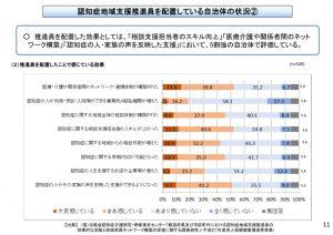 %e8%aa%8d%e7%9f%a5%e7%97%87%e6%94%af%e6%8f%b4%e6%8e%a8%e9%80%b2%e5%93%a1%e3%82%92%e9%85%8d%e7%bd%ae%e3%81%97%e3%81%a6%e3%81%84%e3%82%8b%e5%8a%b9%e6%9e%9c%e3%81%ab%e3%81%a4%e3%81%84%e3%81%a6のサムネイル