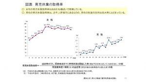 %e7%94%b7%e6%80%a7%e3%81%ae%e8%82%b2%e5%85%90%e4%bc%91%e6%a5%ad%e7%bf%92%e5%be%97%e7%8e%87%ef%bc%91のサムネイル