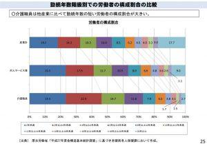 %e5%8b%a4%e7%b6%9a%e5%b9%b4%e6%95%b0%e9%9a%8e%e7%b4%9a%e5%88%a5%e3%81%a7%e3%81%ae%e5%8a%b4%e5%83%8d%e8%80%85のサムネイル