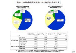 %e7%97%85%e9%99%a2%e3%81%ab%e3%81%8a%e3%81%91%e3%82%8b%e5%8b%a4%e5%8b%99%e7%92%b0%e5%a2%83%e6%94%b9%e5%96%84%e3%81%ab%e5%af%be%e3%81%99%e3%82%8b%e8%aa%8d%e8%ad%98のサムネイル