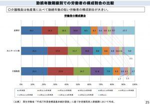男性看護職員数とその割合
