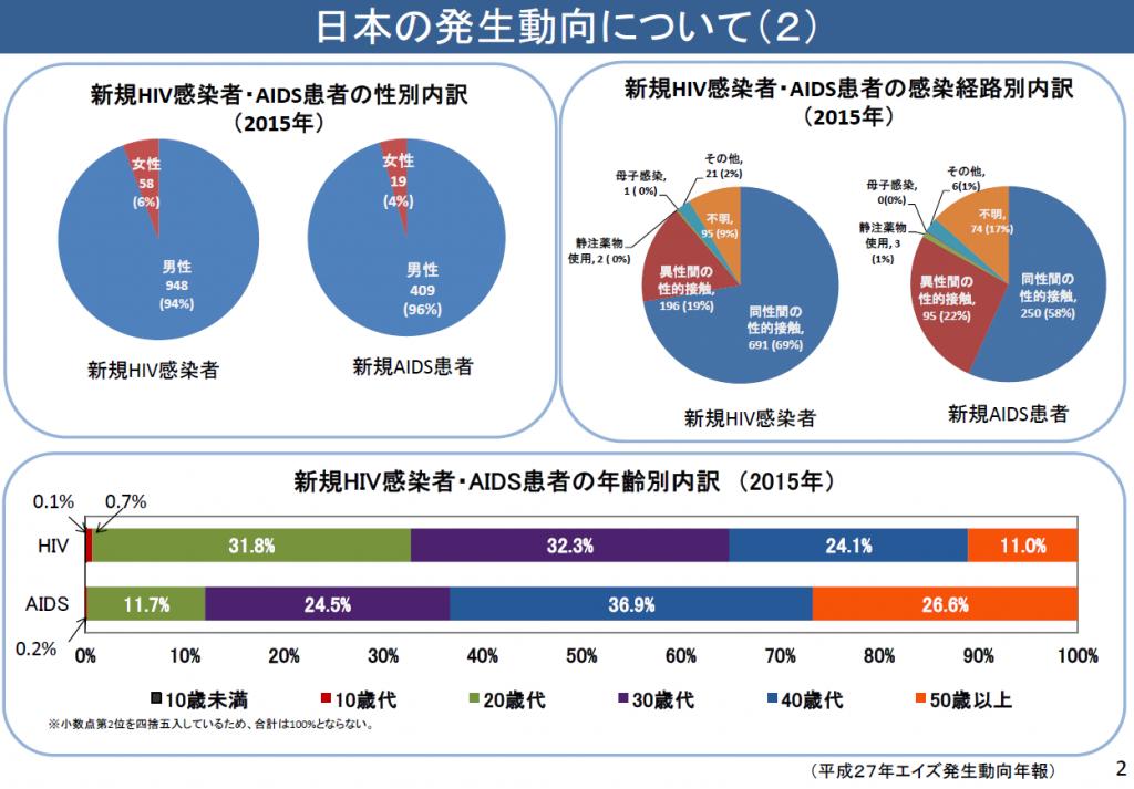 日本のHIVの発生動向