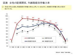 平成29年2月13日男女労働者それぞれの職業生活の動向のサムネイル