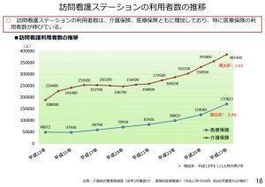 訪問看護ステーションの利用者数の推移のサムネイル