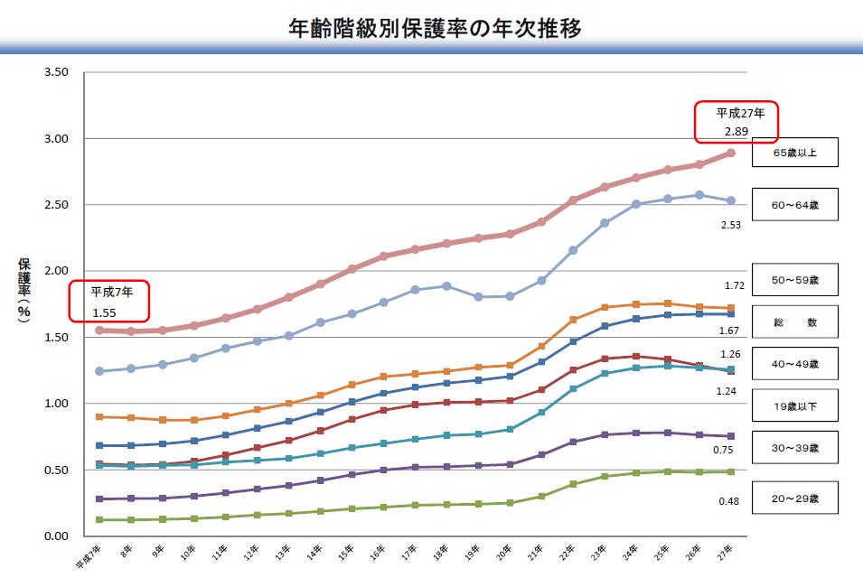 年齢階級別、生活保護率の推移
