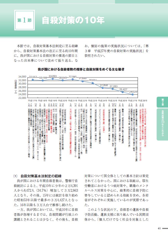 平成29年版自殺対策白書【第一章】自殺の現状