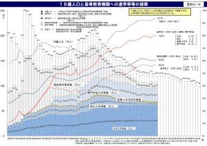 18歳人口と高等教育機関への進学率等の推移のサムネイル