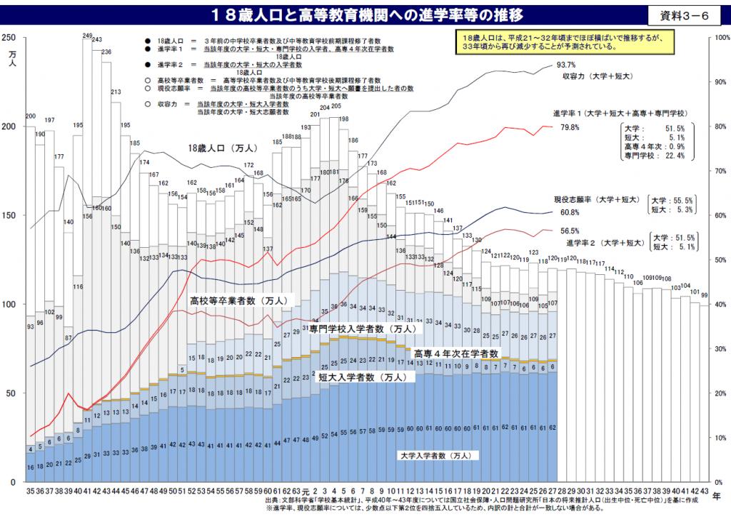 18歳人口と高等教育機関への進学率などの推移