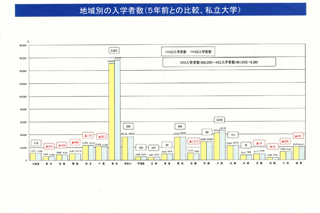 5年前と比較した地域別の私立大学入学者数