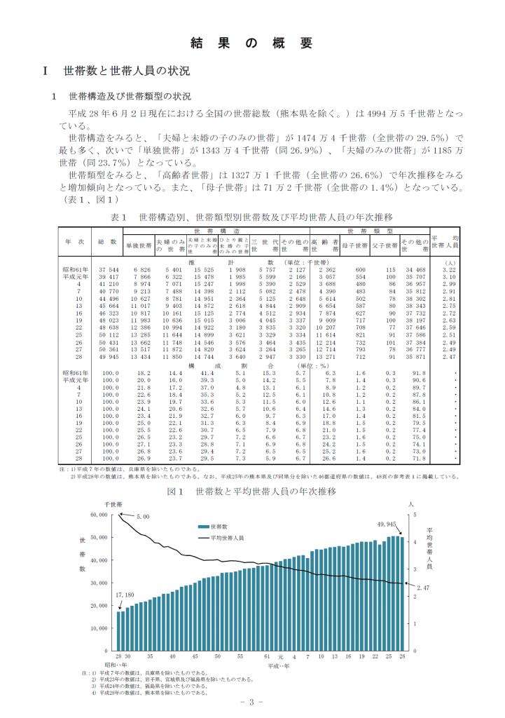 平成28年国民生活基礎調査 世帯数と世帯人員の状況