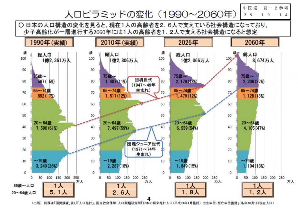 1990~2060年の人口ピラミッドの変化