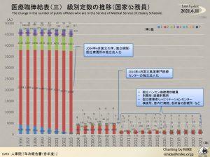 医療職俸給表(三)のサムネイル