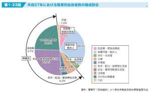 平成28年における職業別自殺者数の構成割合のサムネイル