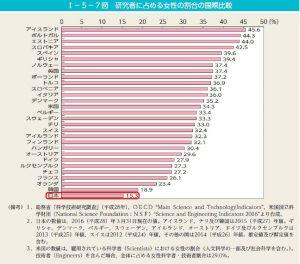 研究者に占める女性研究者の割合の国際比較のサムネイル