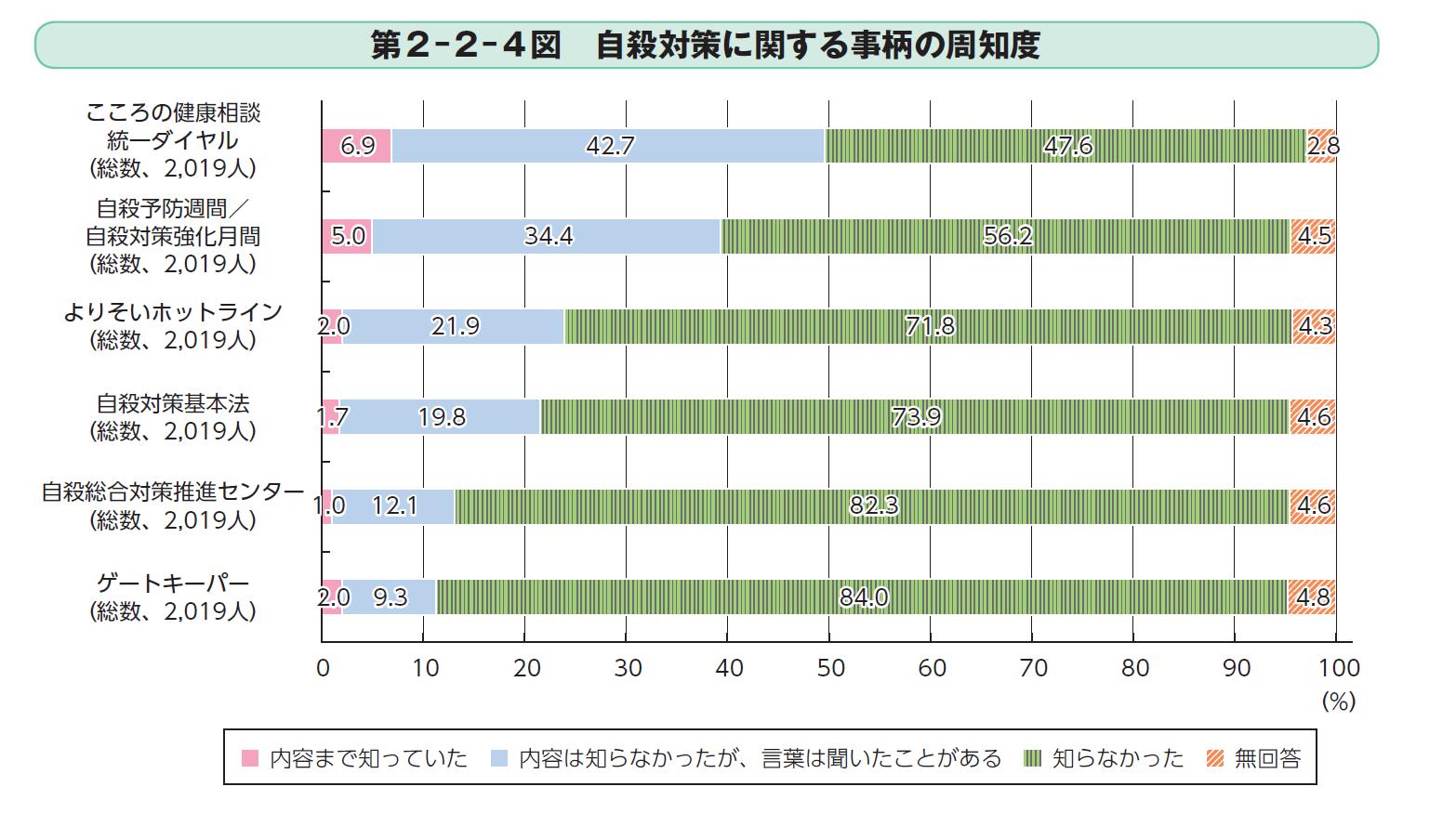 平成28年における職業別自殺者数の構成割合