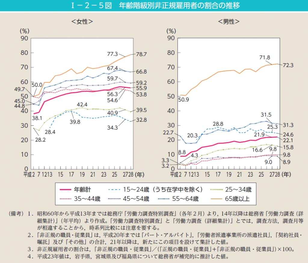 女性の非正規雇用者の割合
