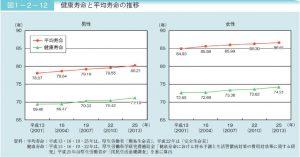 平均寿命と健康寿命の年次推移のサムネイル