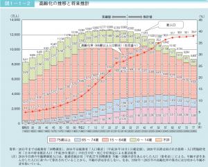 世帯主が60歳以上の世帯の貯蓄の分布
