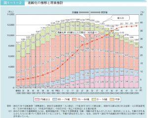 高齢化の推移と将来推計のサムネイル