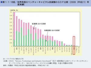 世界各国のベンチャーキャピタル投資額のGDP比のサムネイル