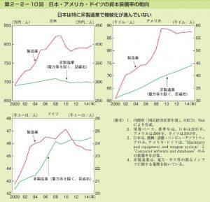 日本・アメリカ・ドイツの非製造業における資本装備率の動向のサムネイル