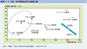 研究開発効率の国際比較のサムネイル