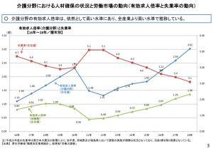 介護分野における人材確保の状況と労働市場の動向のサムネイル