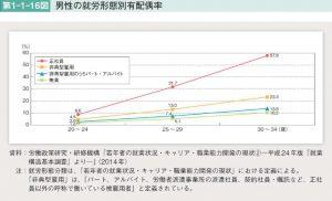 男性の就労形態別有配偶者率のサムネイル