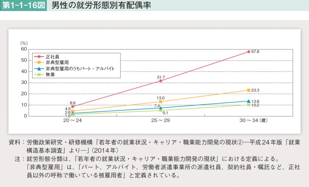 男性の就労形態別有配偶者率