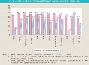 就業者及び管理的職業従事者に占める女性の割合のサムネイル