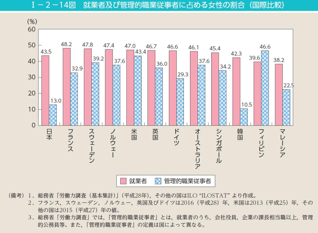 就業者及び管理的職業従事者に占める女性の割合