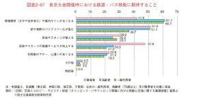 オリンピック東京大会開催時における鉄道・バス移動に期待する事のサムネイル
