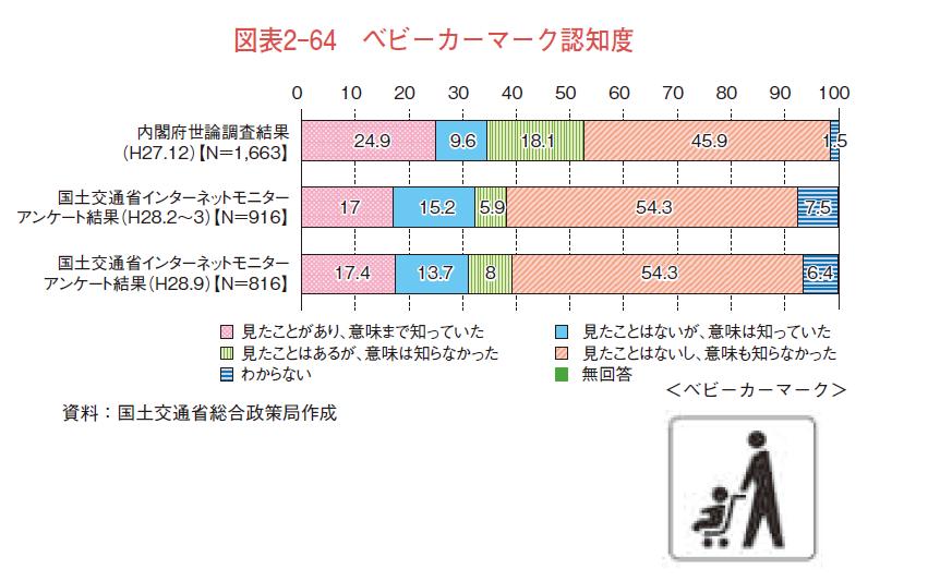 オリンピック東京大会開催時における鉄道・バス移動に期待する事