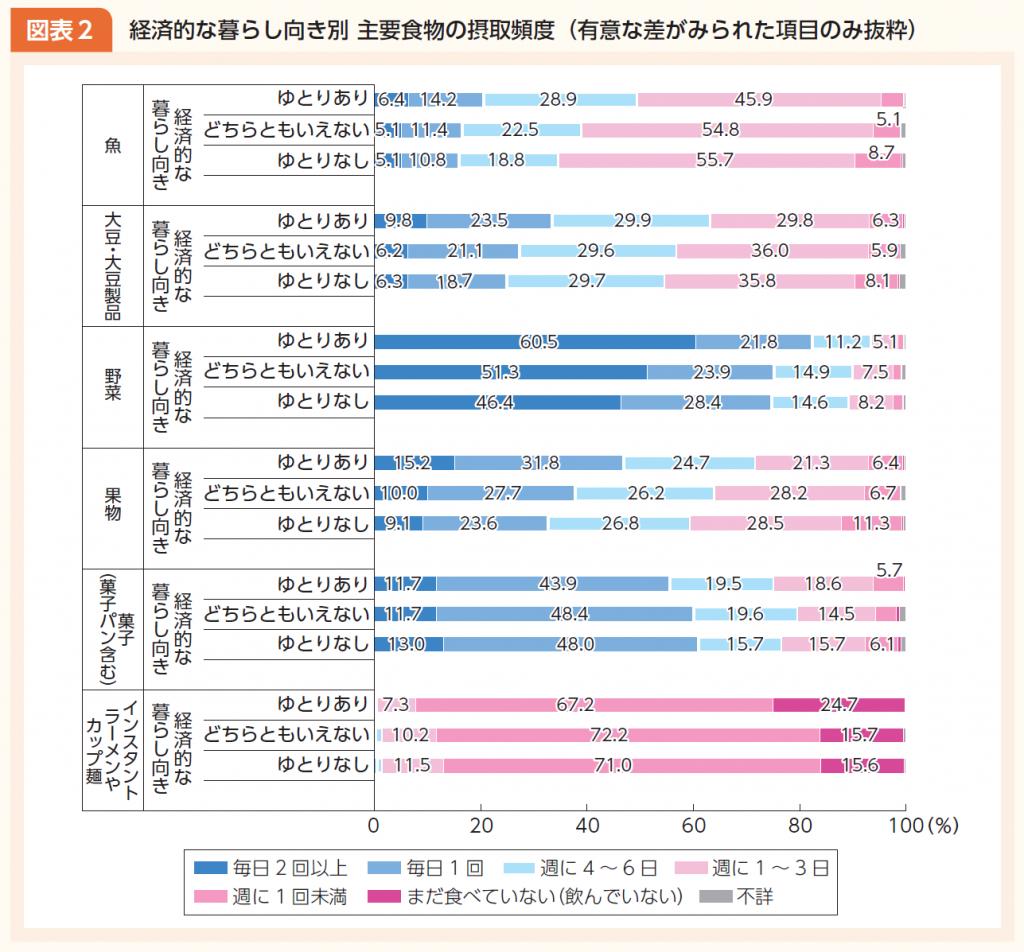 経済的な暮らし向き別主要食物の摂取頻度