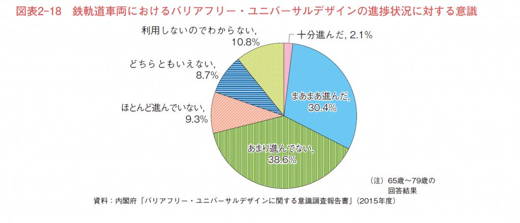 鉄軌道車両におけるバリアフリー・ユニバーサルデザインの進捗状況(利用者が対象)