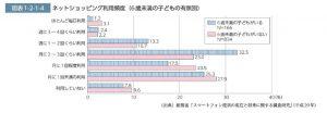 ネットショッピングの利用頻度のサムネイル