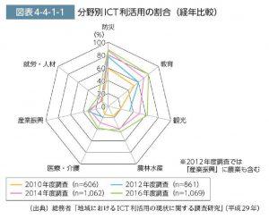 分野別ICT利活用の割合のサムネイル