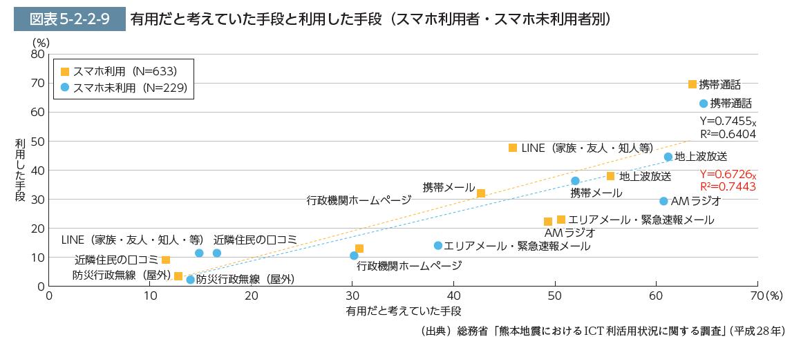 熊本地震での避難所における携帯電話の利用可否