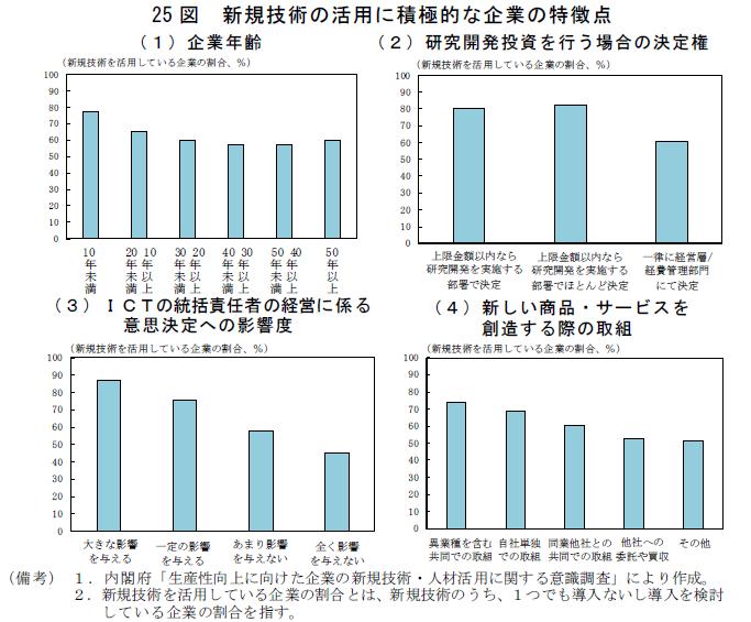 新規技術ごとにみた生産性上昇効果と導入企業の割合